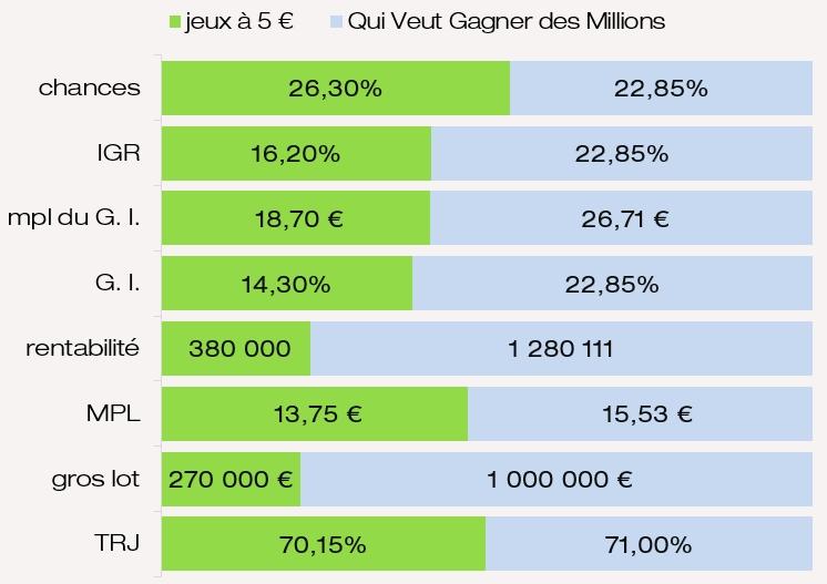 Valutazione dei premi IGR chances del gioco FDJ QVGDM